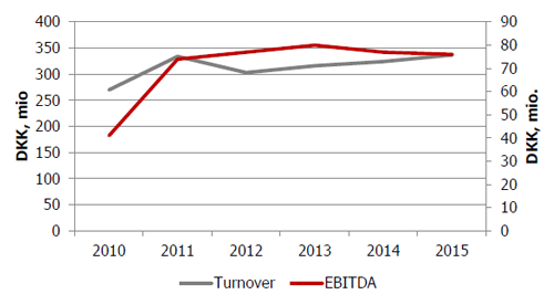 Skamol key figures development in turnover and EBITDA